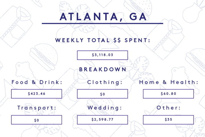 An Atlanta Woman Planning A Wedding In Tennessee With 25 000 Budget Industry Consulting Age 23 Location