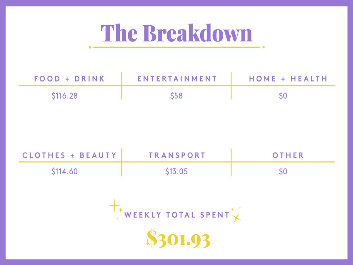 A Week In Brooklyn, NY On A $73,185 Salary