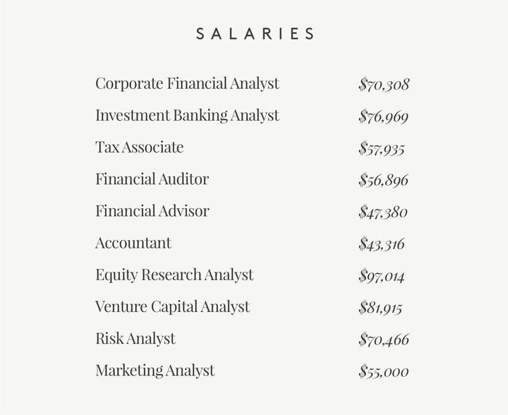 List of Salaries in Finance
