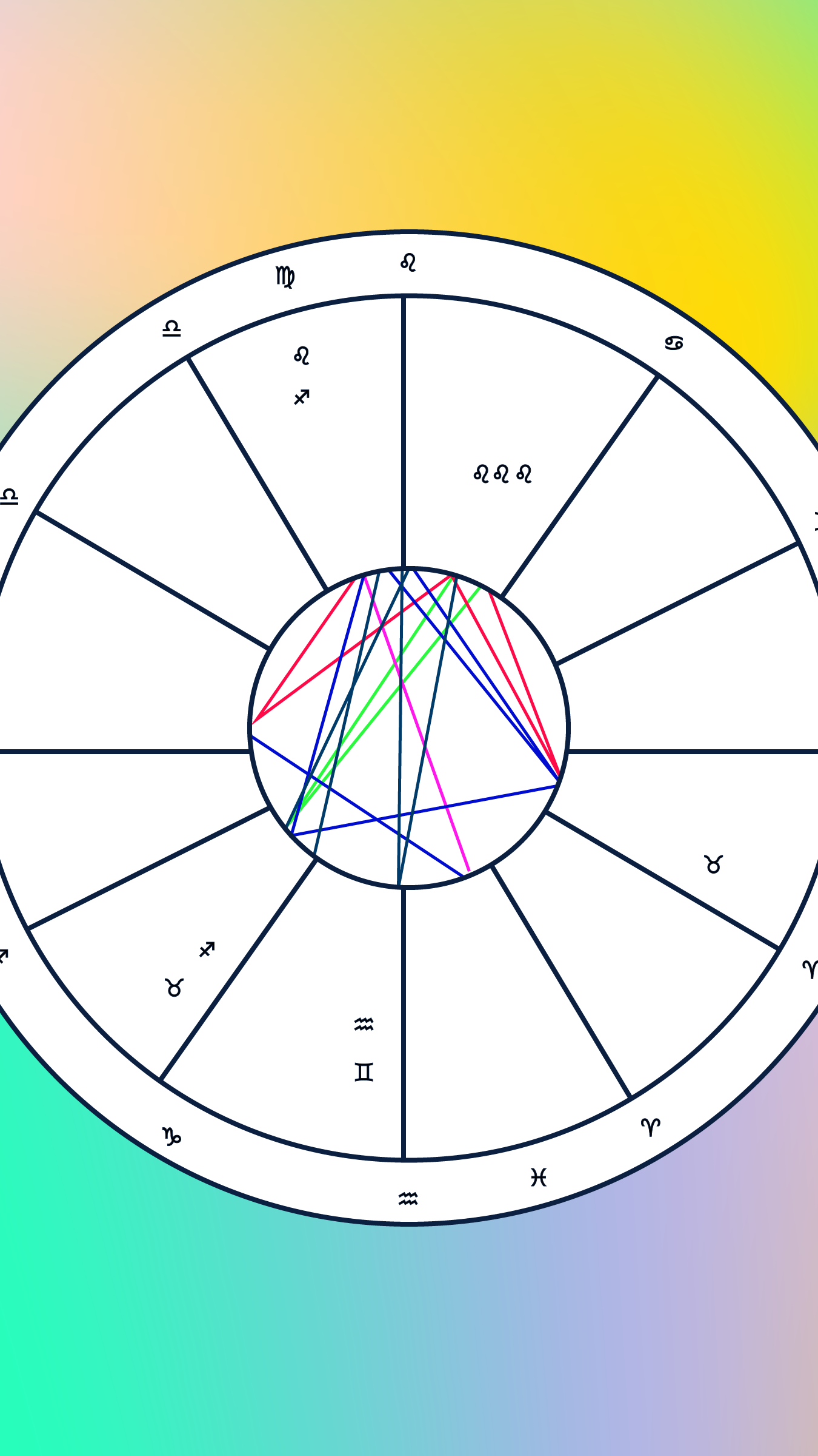 Astrology Birth Chart Analysis How To Read Natal Chart