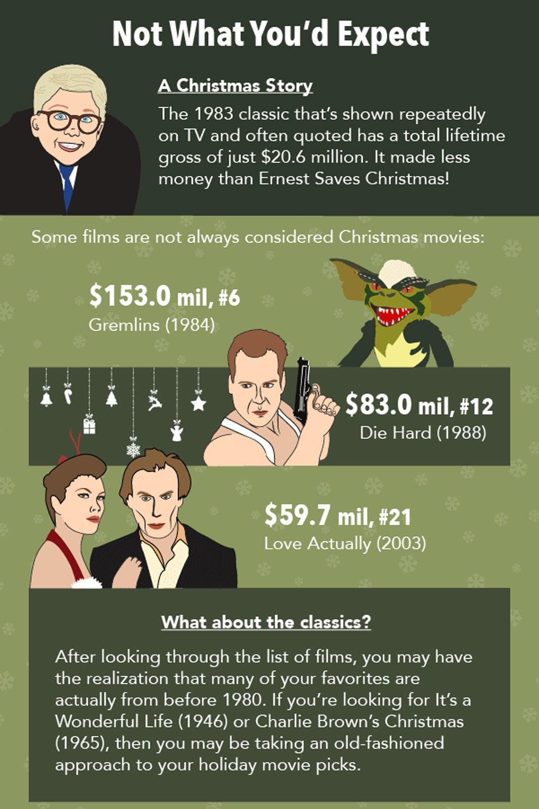 Christmas Movies Favorites America