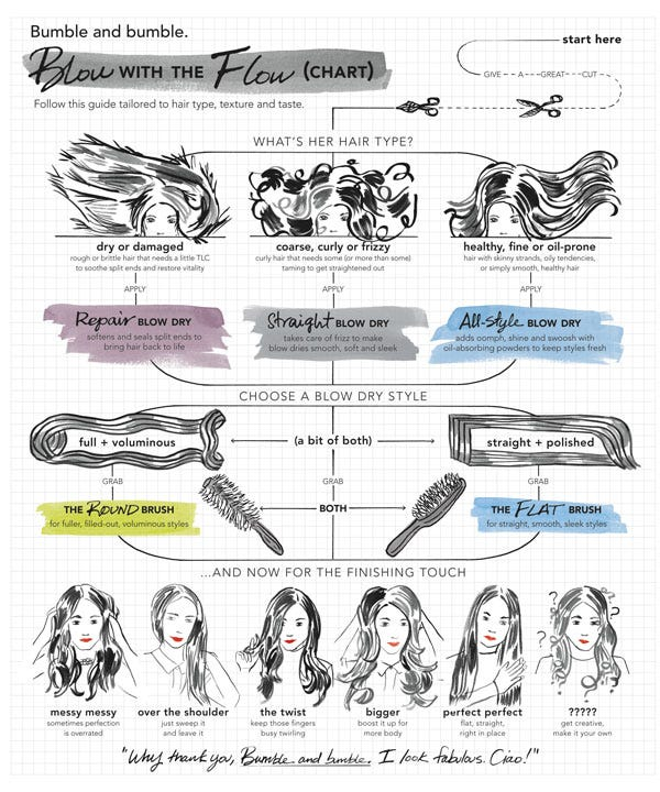 Blowdry-chart_poster